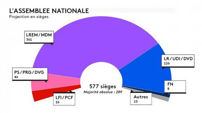 Fransanın yeni parlamentinə 158 qadın deputat seçildi